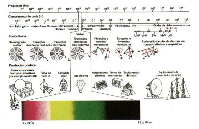 ondas eletromagneticas