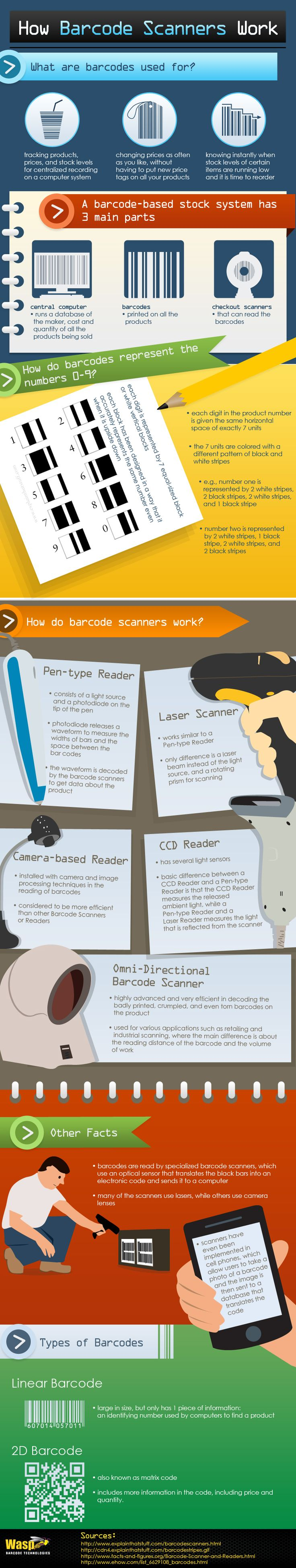 Cómo funciona un escáner de código de barras #infografia #infographic #curiosidades #tecnologia