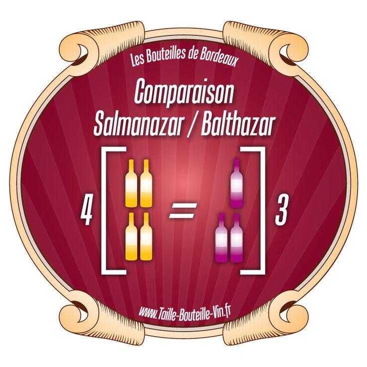 Comparaison entre la bouteille de Bordeaux Salmanazar et Balthazar
