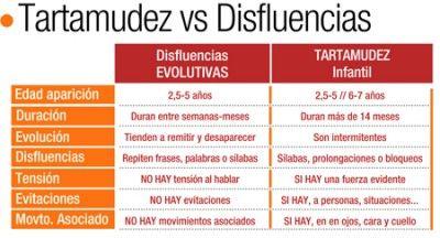 DISFLUENCIAS vs TARTAMUDEZ
