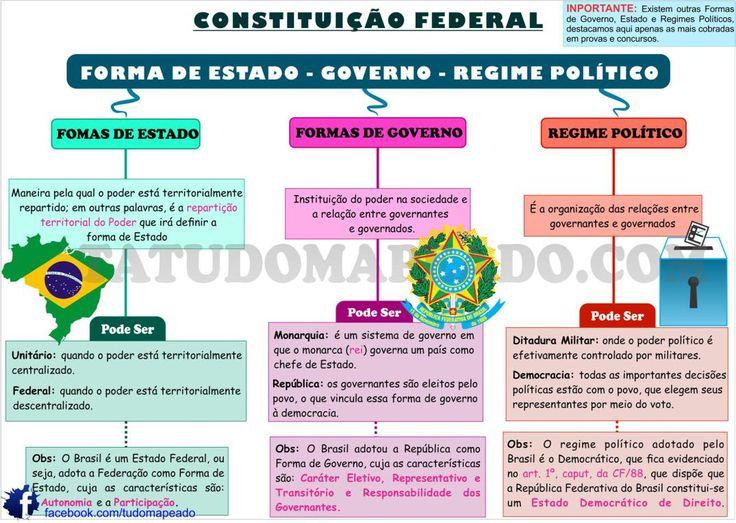 forma-de-estado-governo-e-regime-politico-copy