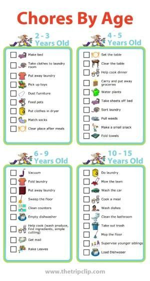 Use these age appropriate chore lists to create a chore chart for your kids. I… by anitawilson23
