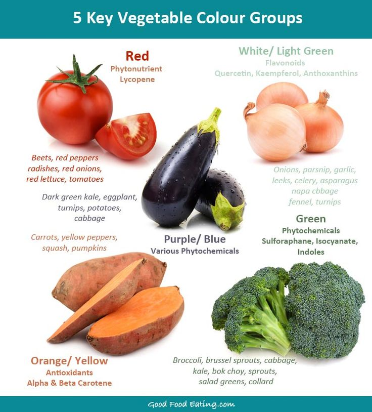 Eat the colours of the rainbow, it's great for your health!  Vegetables contain various components that reduce #inflammation – magnesium, fibre, folate, antioxidants, vitamin C, beta carotene, plant plyphenols, flavonoids and other things. So increasing your vegetable intake is one super simple way to decrease inflammation and it works!