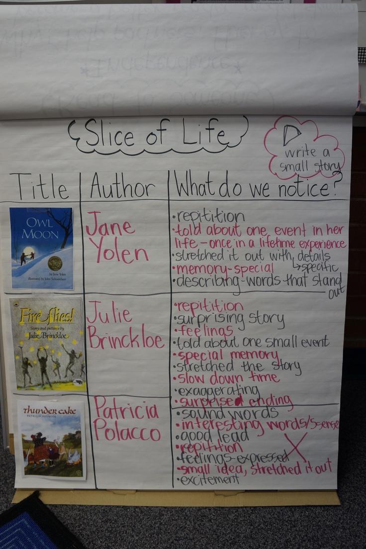 Slice of Life Anchor Chart4Th Writing, Teaching, Schools, Anchor Charts, Life Anchors, Classroom Ideas, Mentor Texts, Anchors Charts, 4Th Grade