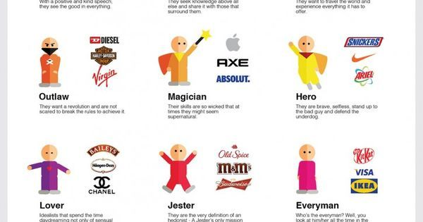 The Power Behind Brand Archetypes + [INFOGRAPHIC] | Archetypes, Infographic and Branding