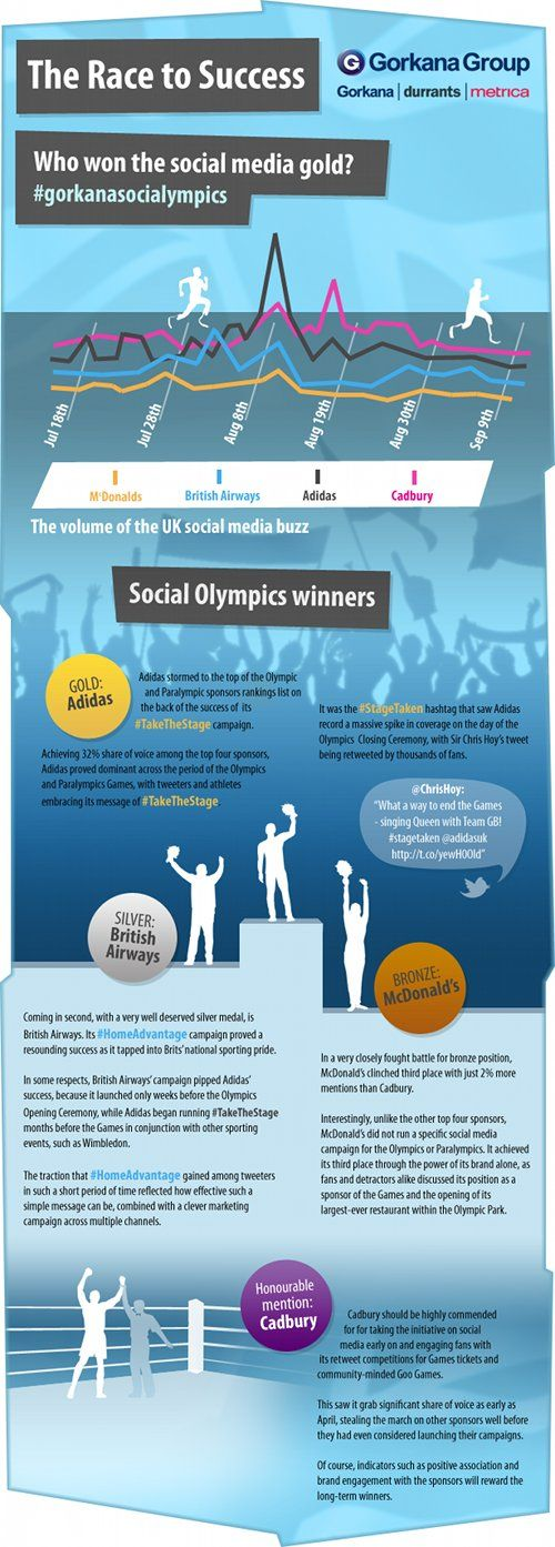 Social Olympics Winners:  Internet Site,  Website, Socialymp Gold, Web Site, Social Olympics, Social Media, Media Goldmeasur, Olympics Winner, Media Gold Measuring