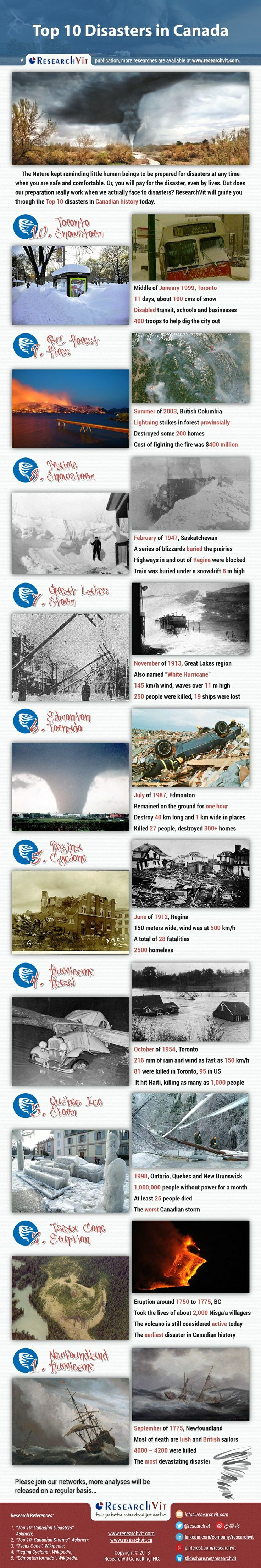 Top 10 Disasters in Canada - The Nature kept reminding little human beings to be prepared for disasters at any time when you are safe and comfortable. Or, you will pay for the disaster, even by lives. But does our preparation really work when we actually face to disasters?  ResearchVit will guide you through the Top 10 disasters in Canadian history today.