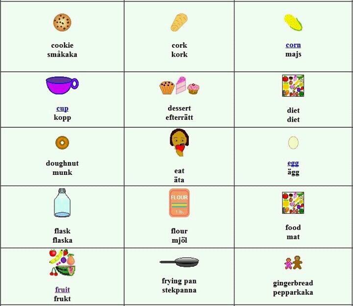 Swedish Food Words