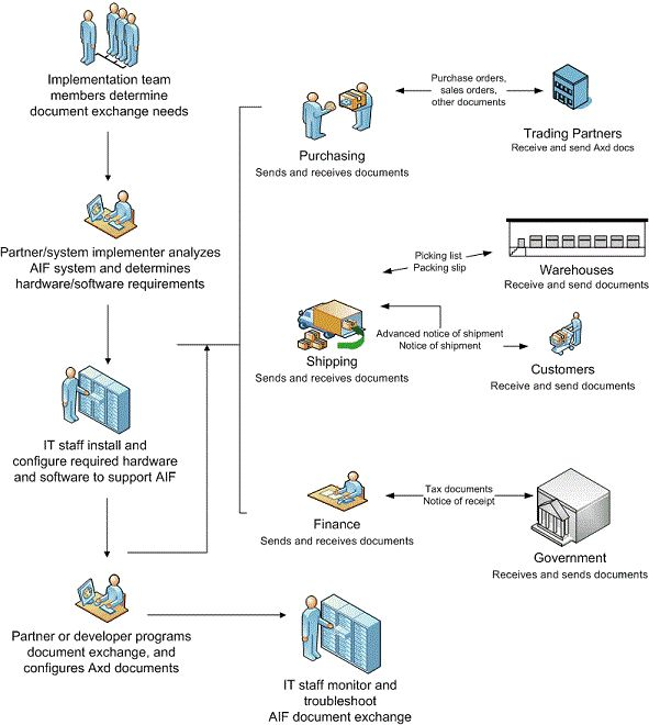 14 best Microsoft Dynamics AX Topology and architecture diagrams - packing slip