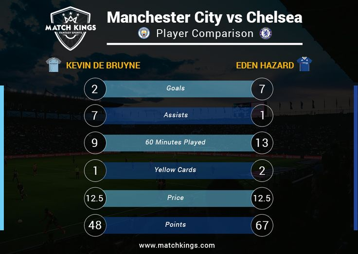 KDB vs Hazard One has 7 Goals, the other has 7 Assists! The battle of the midfielders Eden Hazard and Kevin De Bruyne in Saturday's mammoth clash will be a treat to watch! Create your weekly Fantasy Football teams on www.matchkings.com! #MatchKhelo #pl #fpl #fantasysoccer #soccer #fantasyfootball #football #fantasysports #sports #fplindia #fantasyfootballindia #sportsgames #gamers #stats #fantasy #mcfc #manchestercity #chelsea #cfc #ktbffh