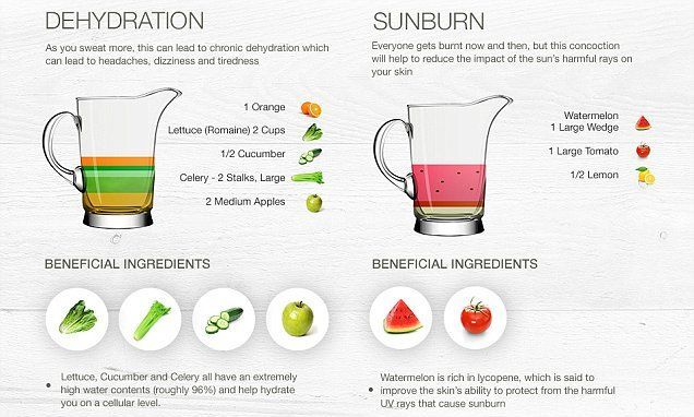 To reduce the impact of sunburn, watermelon, tomato and lemon is the perfect tonic, while ginger and parsley help with allergies.