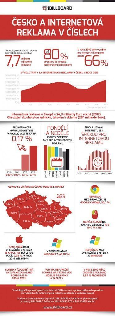 Česko a internetova reklama v cislech - infografika