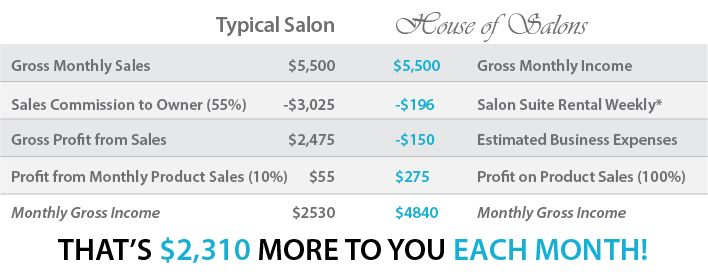 Cost Calculator | House of Salons