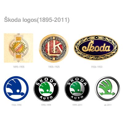Škoda Logo Evolution