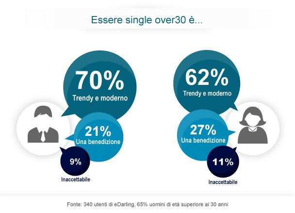 Nuovo sondaggio: Essere single over30 è... #singletrentenni #singleover30 #edarlingitalia http://www.edarling.it/stampa/le-ricerche-di-edarling/single-trentenni