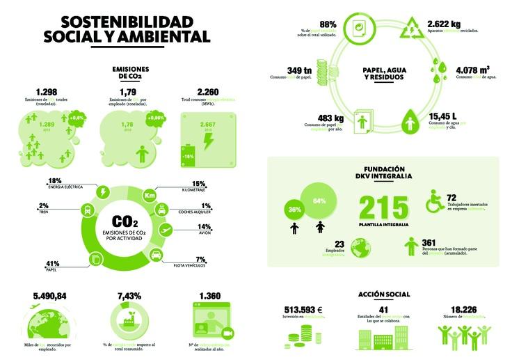 Sostenibilidad social y medioambiental