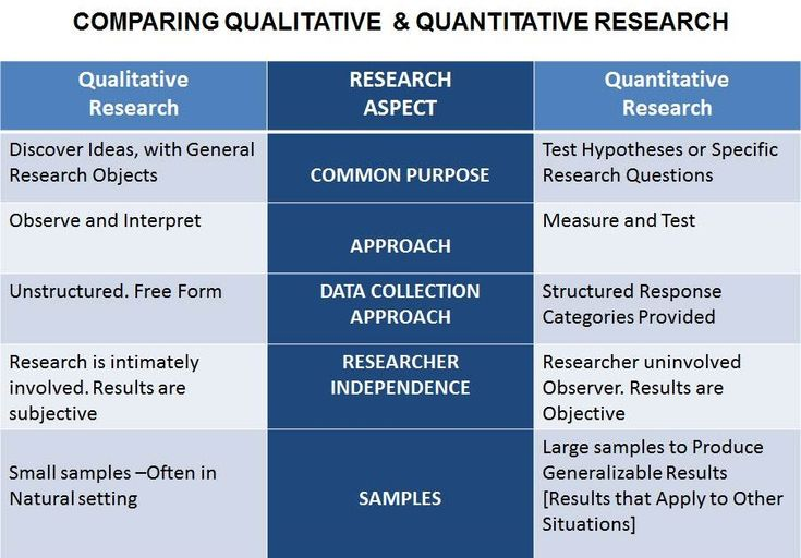 Advantages of research methods