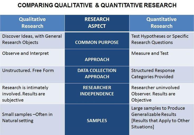 benefit of quantitative research