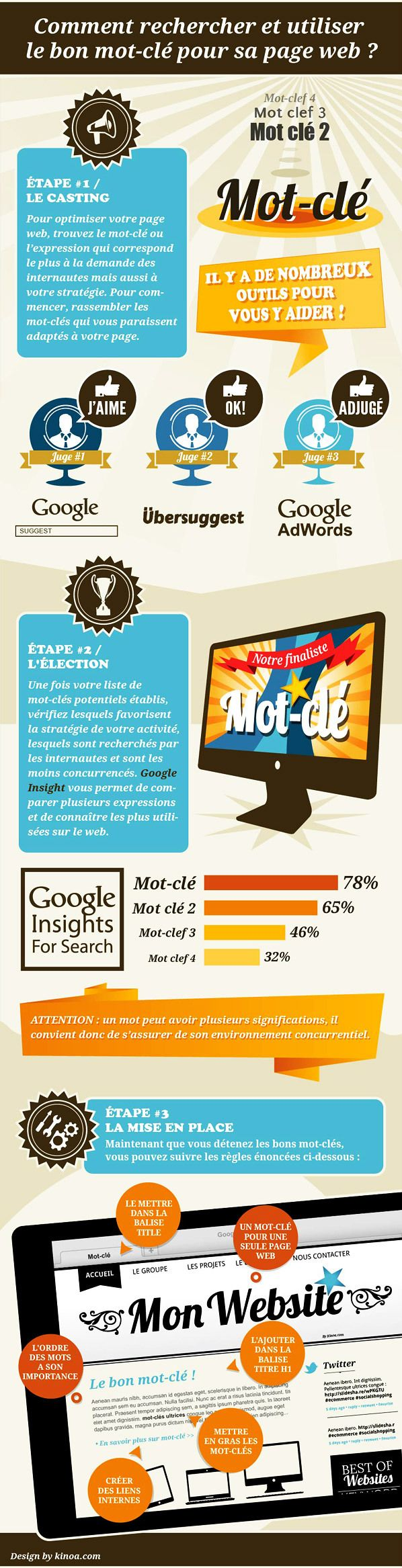 Comment rechercher et utiliser le bon mot-clé pour sa page web? #infographie [FR] #SEO