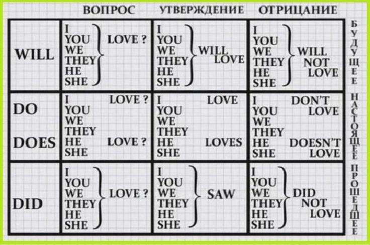 Построение предложений в английском языке у многих вызывает затруднения. Используя эту таблицу, ты с легкостью сможешь строить простые предложения.
