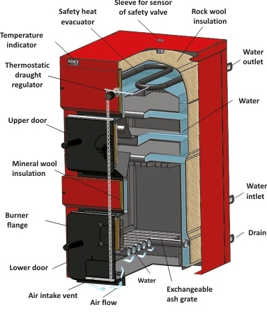 Boiler Cross Section