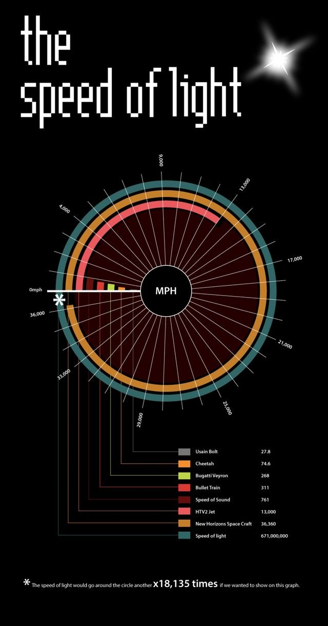 An Infographic Comparing Some of the Fastest Things in the World to the Speed of Light  Just think... Even if we could go that fast? It would still take us over 4 years to reach Alpha Centauri.