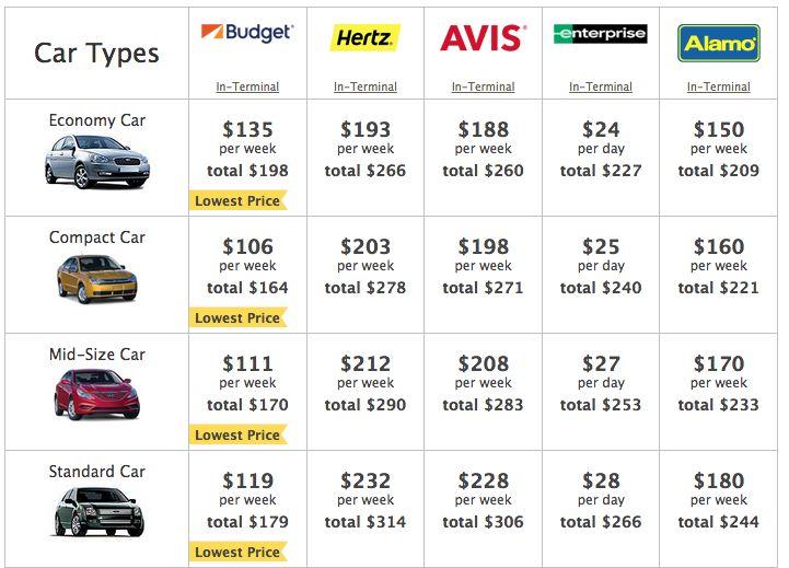 Cheap Car Rental Places In Orlando Florida