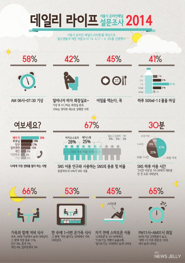 서울시 데일리 라이프에 관한 인포그래픽