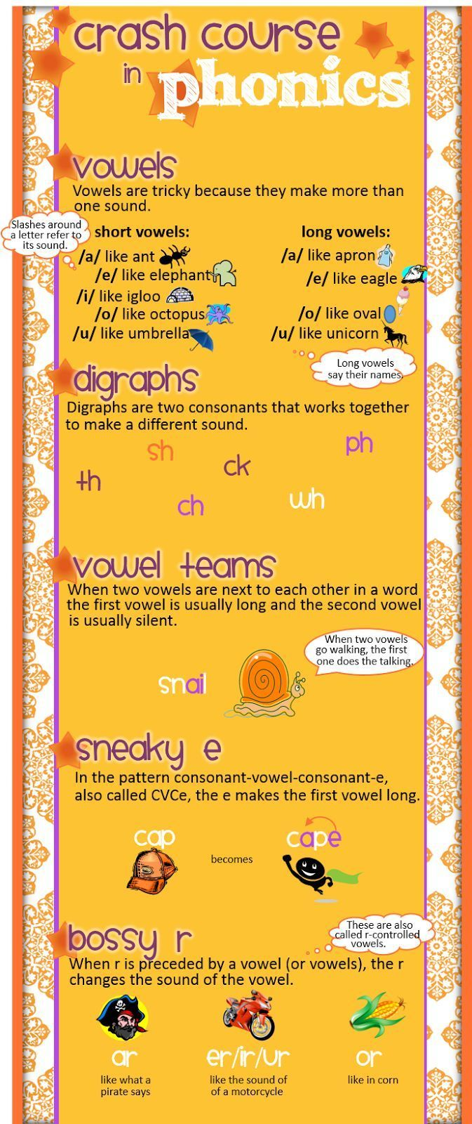 Crash course in phonics, fill in the gaps left by your teacher-prep program.