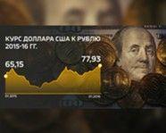 El tipo de cambio dólar-rublo de Estados Unidos en 2015 - 2016 años.