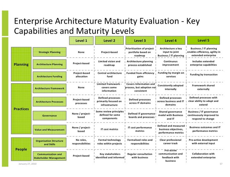 https://thoughtleadershipzen.blogspot.com/ #ThoughtLeadership Enterprise Architecture Maturity Evaluation - Key Capabilities and Maturity Levels ...