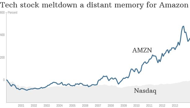 Amazon stock: Look out below? - The Buzz - Investment and Stock Market News