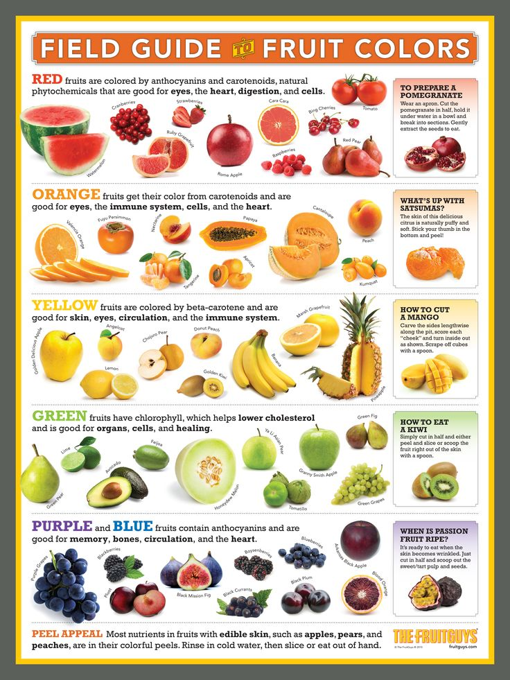 Field Guide to Fruit Colors in 2020 Fruit nutrition