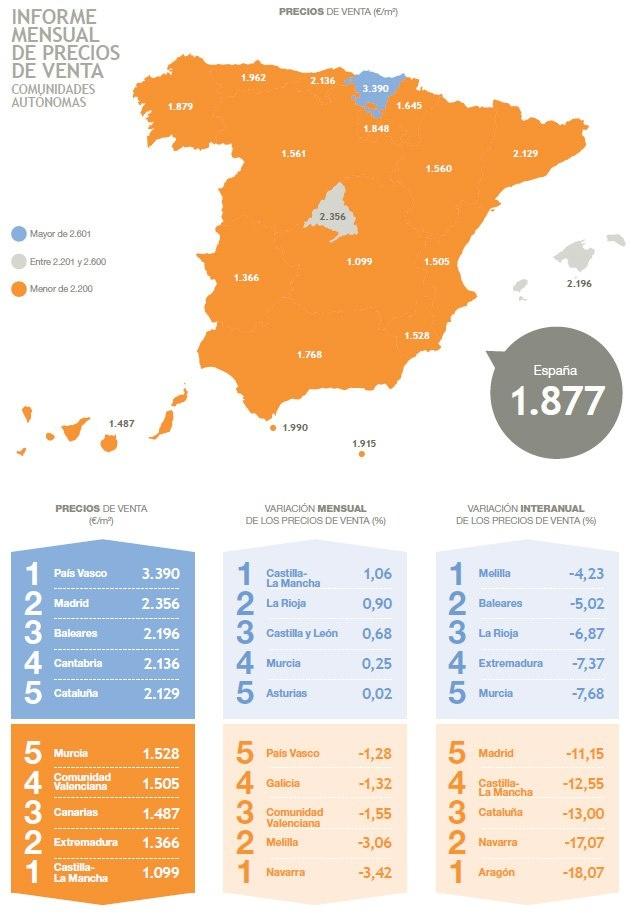 Precios de venta medio de segunda mano en España #inmobiliaria