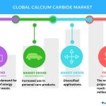 Top 5 Vendors in the Global Calcium Carbide Market from 2017 to 2021 | Technavio