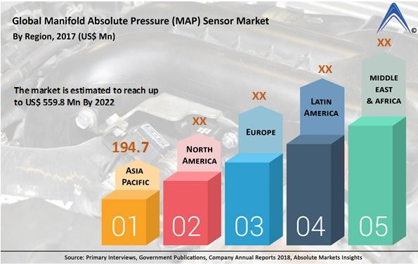 Market Survey Report Examines The Manifold Absolute Pressure