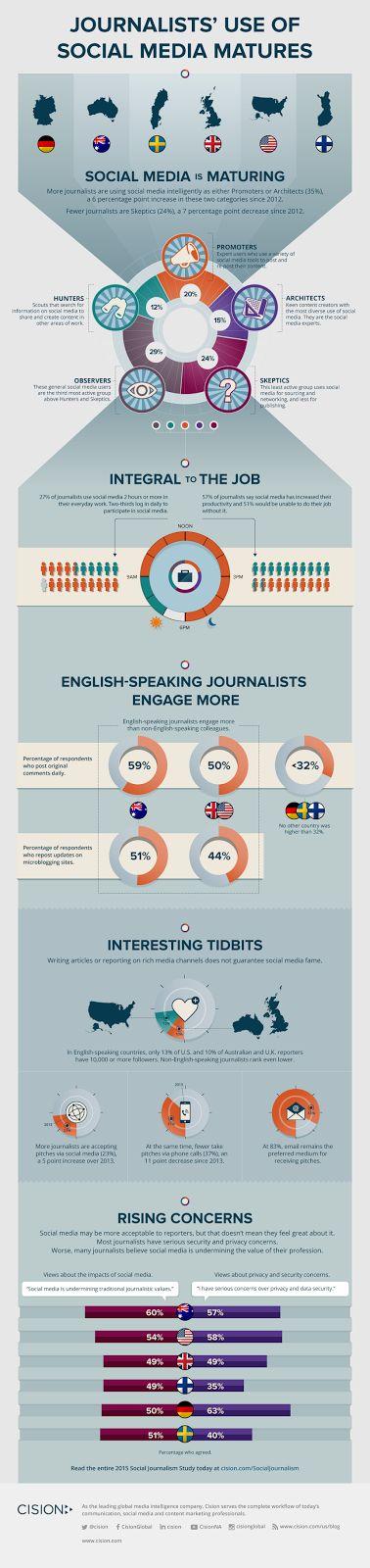 Redat24: Giornalisti e social network, cosa cambia