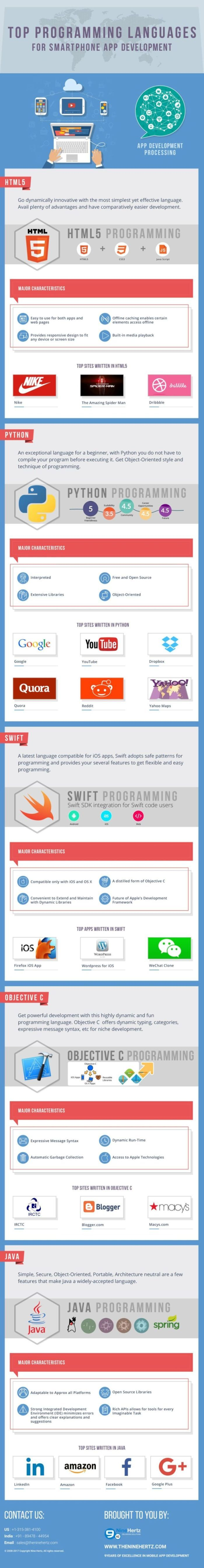 Latest Programming Languages For Application Developers Infographic