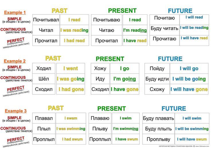 Чтобы понять назначение разных времен английского языка и научиться их использовать быстро, автоматически, «на лету», нужно научиться их чувствовать.Чтобы научиться чувствовать, а значит и использ
