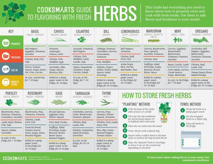CookSmarts Herb Guide | rebelDIETITIAN.US