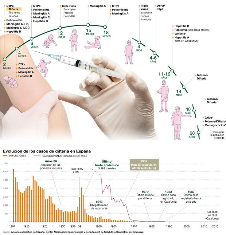 Calendario de vacunación en Catalunya