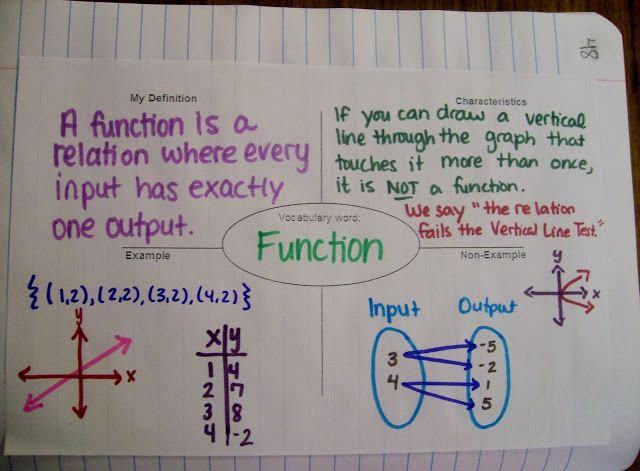 Algebra 1 - Introduction to Relations and Functions