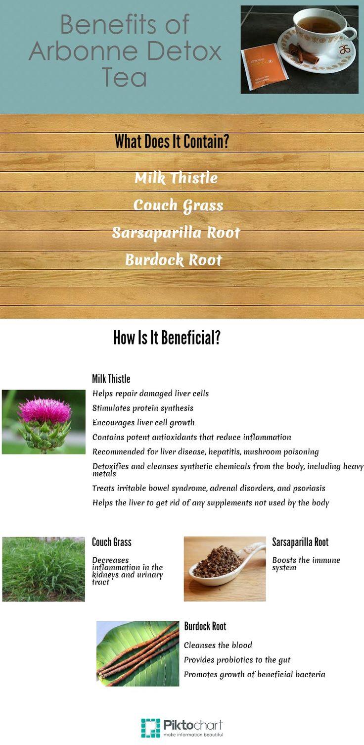 Benefits of Arbonne Detox Tea Use - maimieyelland.arbonneinternational.co.uk