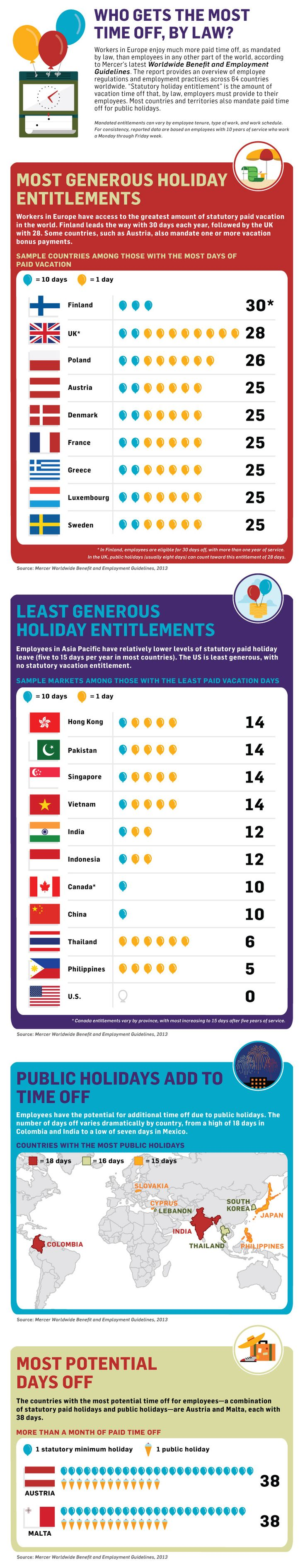 Which Countries Get the Most Paid Time Off?