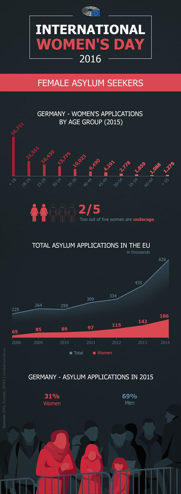 Female asylum seekers: two out of five are underage