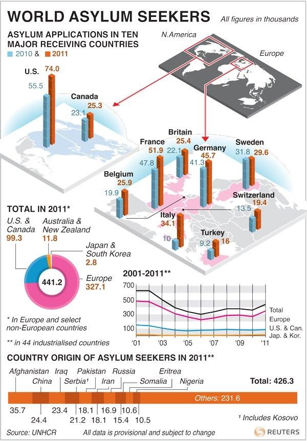 World Asylum Seekers