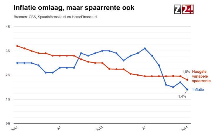 Slecht nieuws voor spaarders. Inflatie daalt in januari, maar spaarrente ook: http://www.z24.nl/geld/inflatie-fors-lager-in-januari-maar-spaarrente-daalt-ook-434491