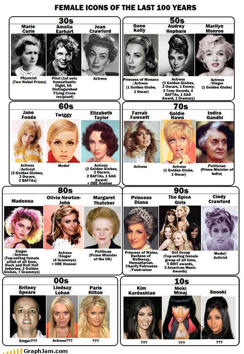 Female icons of the last 100 years..