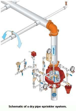 Fire Sprinkler Systems, fire sprinkler inspection, residential fire systems