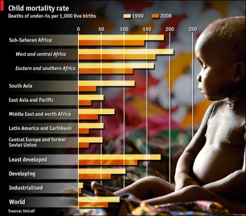 Child mortality rates and poverty are inextricably linked. They are low in developed nations and high in some of the poorest countries. Malnutrition and lack of medical care are two reasons for this.